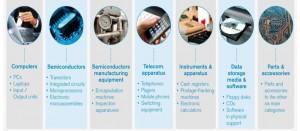Рисунок 1. Классификация ИТ-продуктов (слева-направо): компьютеры (во всех разновидностях), полупроводники, оборудование для производства полупроводников, телекоммуникационные аппараты, инструменты и аппараты, средства хранения данных и программ, части и аксессуары (6 дополнительных категорий). Источник: WTO, 2012.