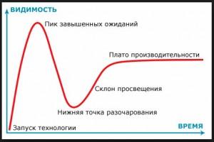 Рисунок 3. Кривая развития продуктов и технологий компании Гартнер.
