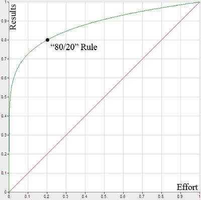 pareto_graph[1]
