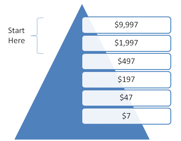 reverse-sales-funnel[1]