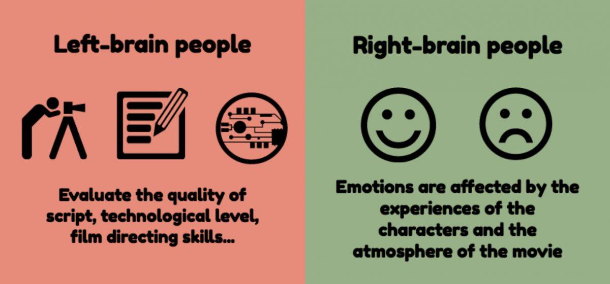 Какое полушарие мозга у вас главное