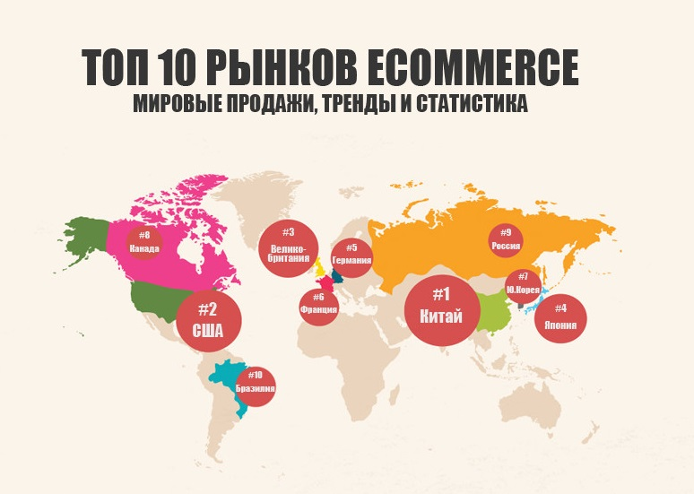 ТОП-10 мировых рынков eCommerce
