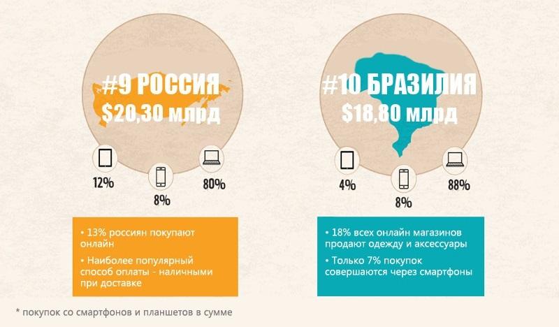 top-10-ecommerce-ryinkov-mira_9b10-1