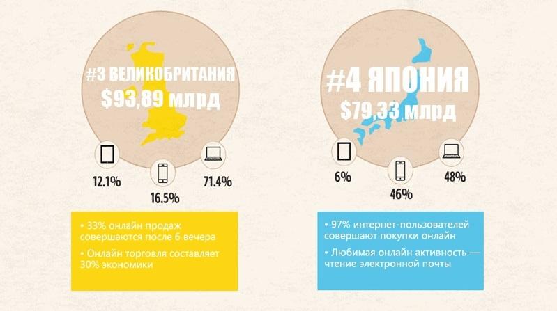 top-10-ecommerce-ryinkov-mira_razbivka34-1