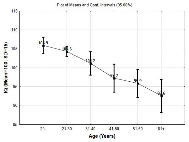 Зависимость среднего IQ от возраста