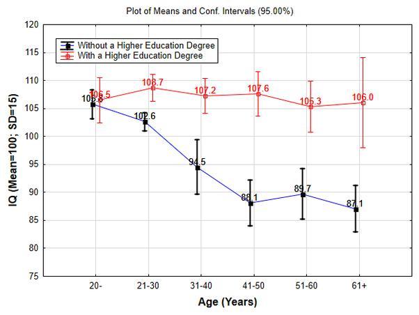 Снижение IQ с возрастом и влияние образования