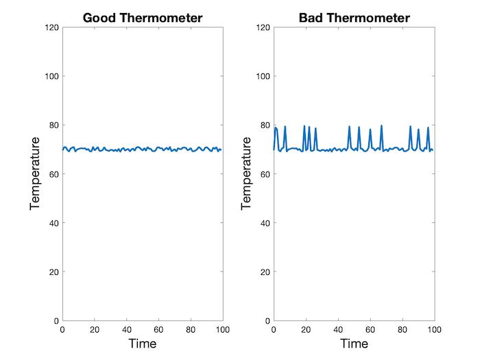 На приведенном выше рисунке мы показали измерения от двух термометров— хорошего и плохого