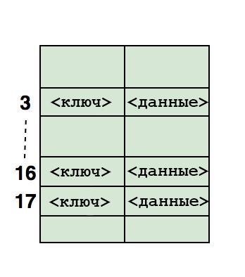 Хеш-таблица