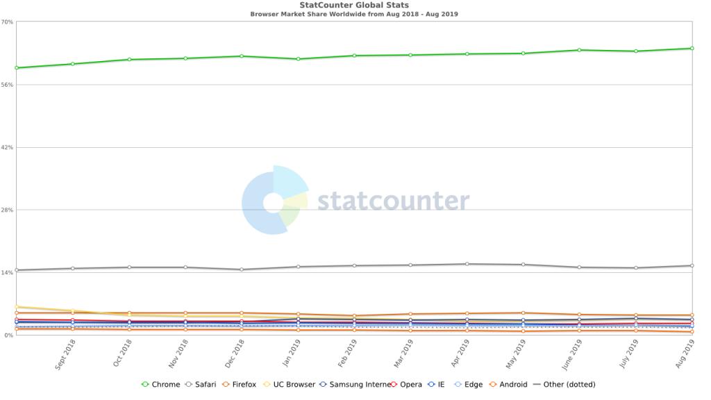 Рейтинг браузеров по версии Statcounter