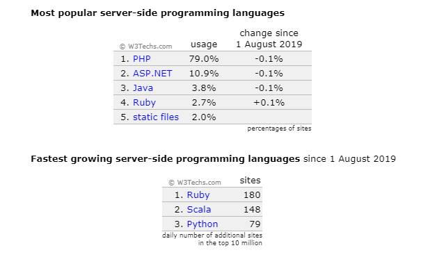 Программирование на стороне сервера