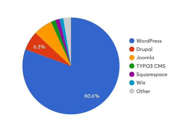 Популярность CMS в 2019 году