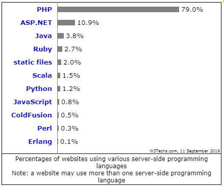 Самые популярные языки программирования для Web в 2019