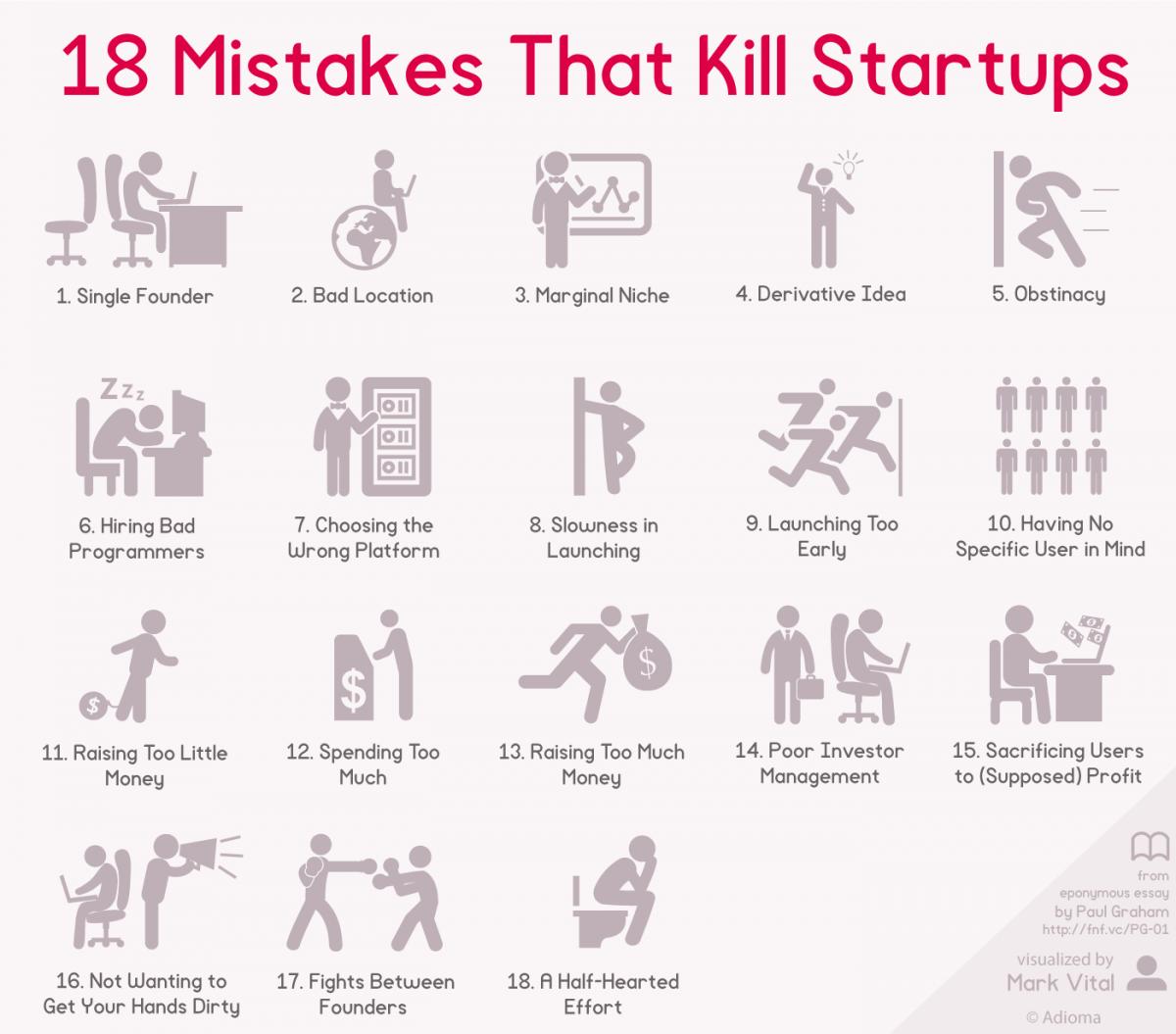 18 ошибок стартапов