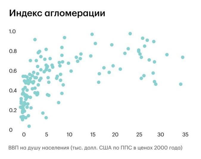 Все страны обладают схожей картиной зависимости индекса агломерации (доли городского населения) от ВВП на душу населения
