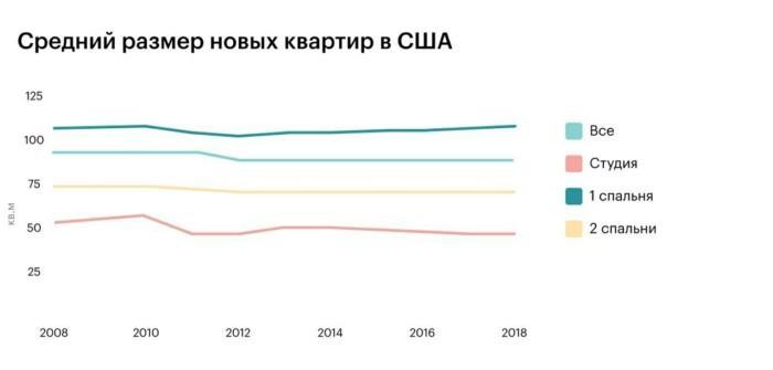 Этот тренд отмечают не только в России, но и в США.