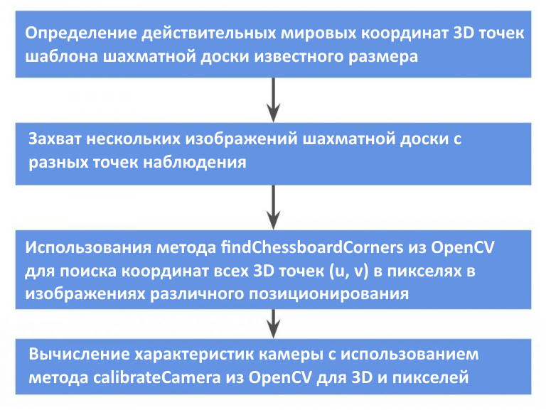 Блок-схема калибровки камеры