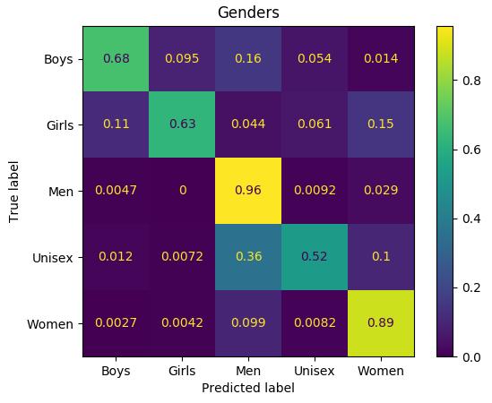 Матрица ошибок при определении gender