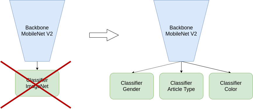 Модель для обучения сети