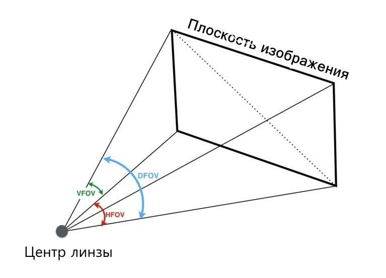 Диагональное поле зрения