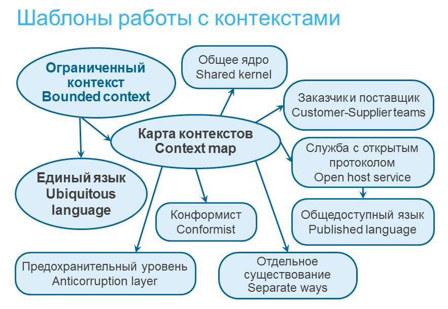 Шаблоны работы с контекстами