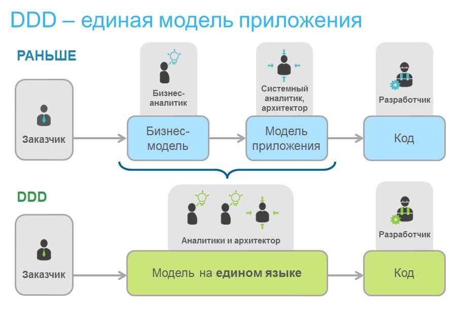 DDD - единая модель приложения