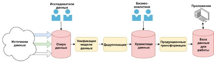 Клиенты и доступ к данным на различных этапах обработки