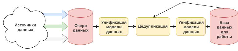 Конвейер данных