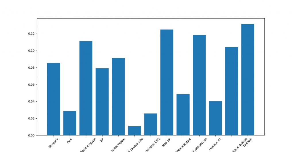Гистограмма показывает важность каждого признака (атрибута, измерения, набора данных)