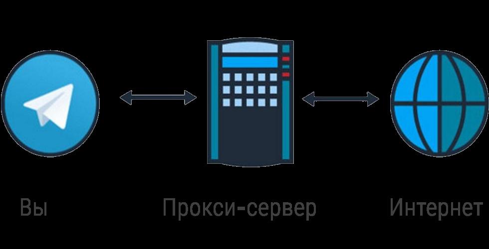 Как в Python использовать прокси для подмены IP‑адресов