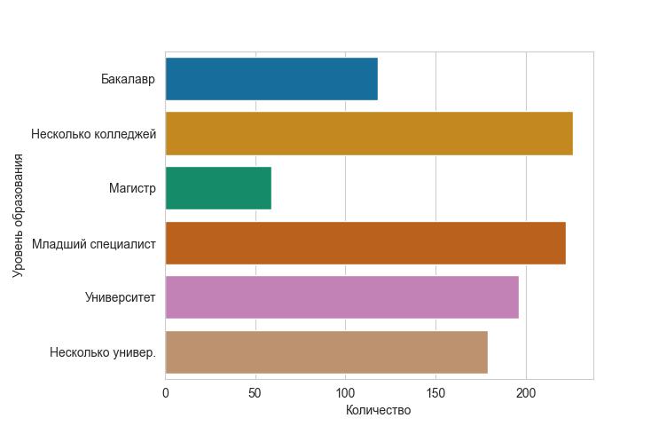 Распределение уровней образования родителей по типам дипломов
