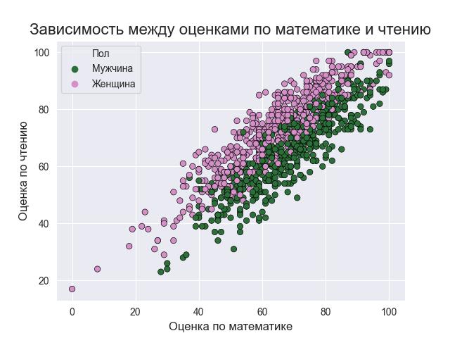 Зависимость между оценками по математике и чтению